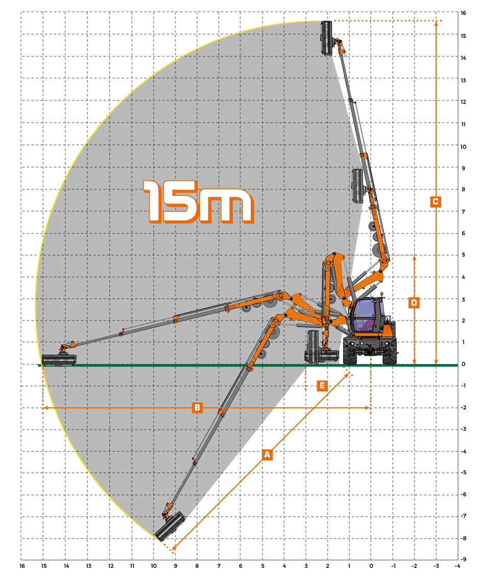 ilf athena - diagrammes travail - debroussailleuse autoroute - energreen france porte outils professionnels